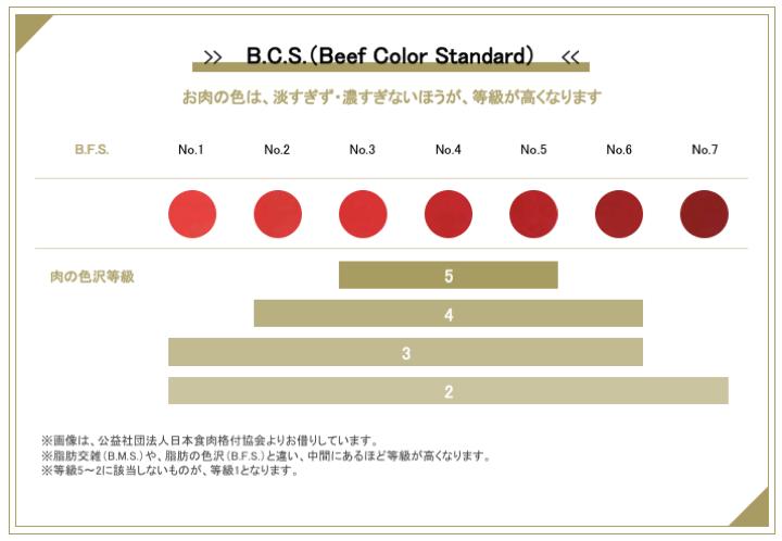 BCS(お肉の色沢)の等級の見分け方
