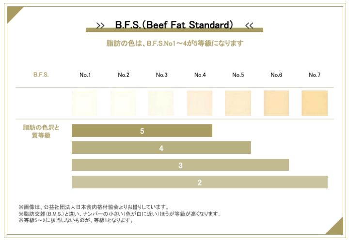 BFS(脂肪の色沢と質)の等級の見分け方