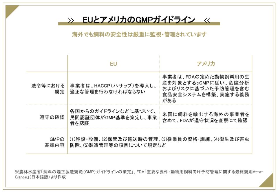 EUとアメリカのGMPガイドラインの内容