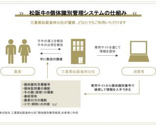 松阪牛個体識別管理システムの全体像