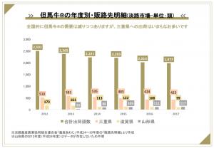淡路市場における但馬牛®の県外への販売状況