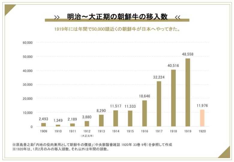 朝鮮牛の移入数推移