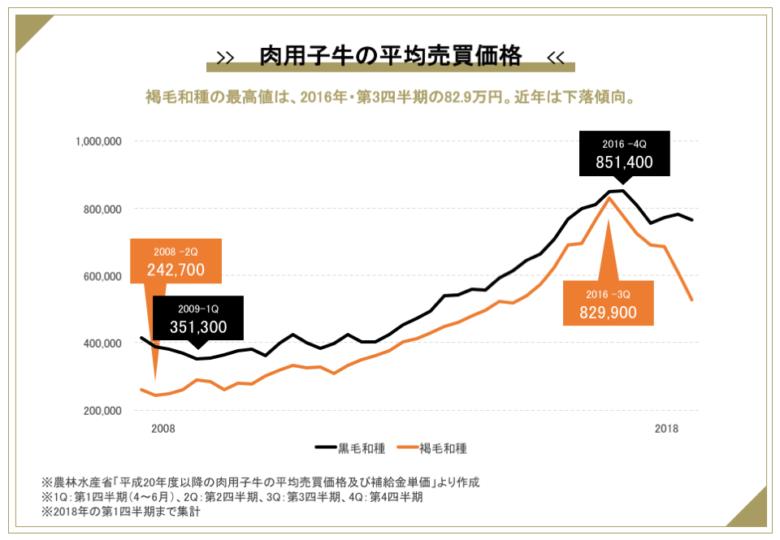 褐毛和種・黒毛和種の子牛売買価格の推移