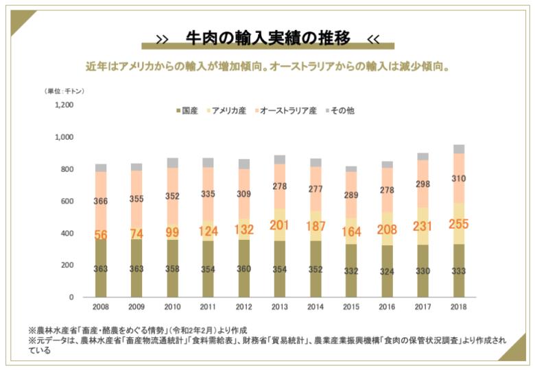 日本の牛肉の国別輸入割合の推移