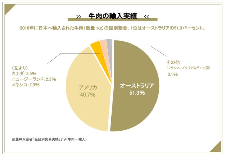 日本の牛肉輸入量の国別割合(2018年)